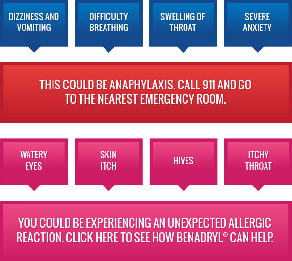 Allergic Reactions Decision Tree